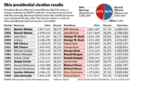 ohiopresidentialelectionresults